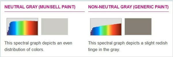 munsell neutral gray