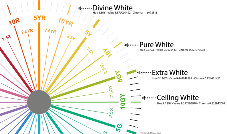 Munsell-Color-Wheel-SW-White-Comparison