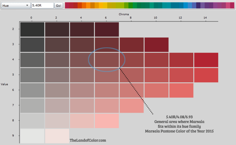 Color info about Pantone's Color of the Year 2015, Marsala. There seems to be some confusion about the new color. Is it brown or red or what? The hue/value/conversion we did here at The LoC is 5.40R/4.08/6.93. This image should help. It shows where Marsala falls in context of its own hue family.