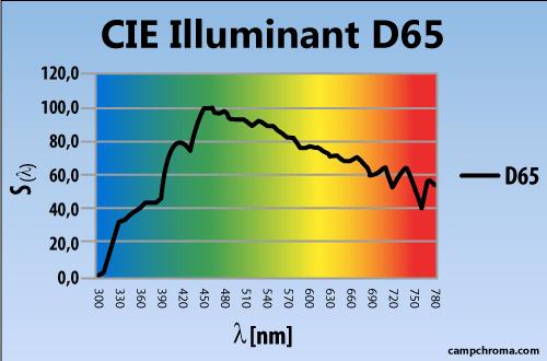 Illuminant D65