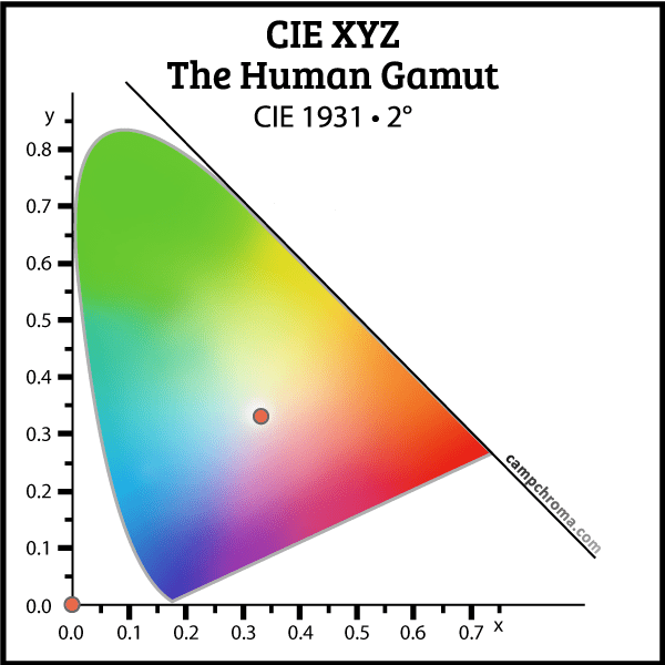 The Human Gamut of Color