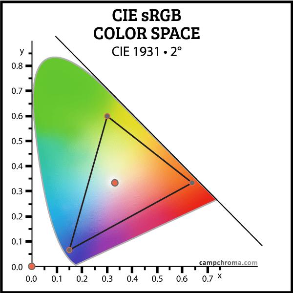 sRGB Color Space