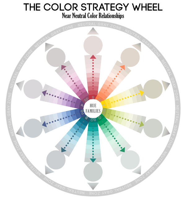 The Color Strategy Color Wheel