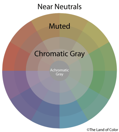 near-neutral-muted-chromatic gray