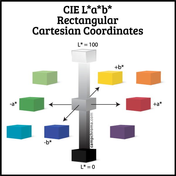 CIE-Lab-custom-diagram