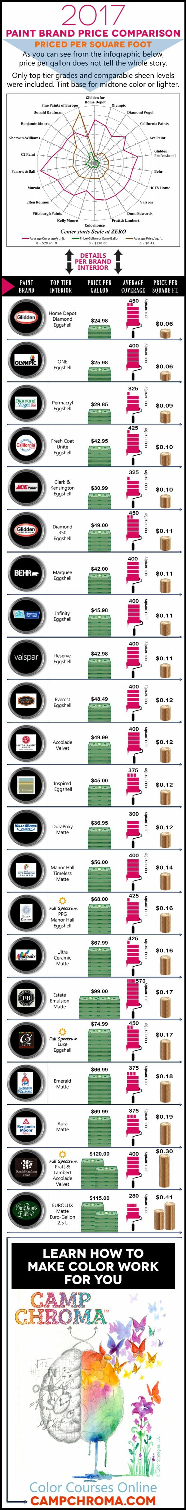 Paint price comparison 2017