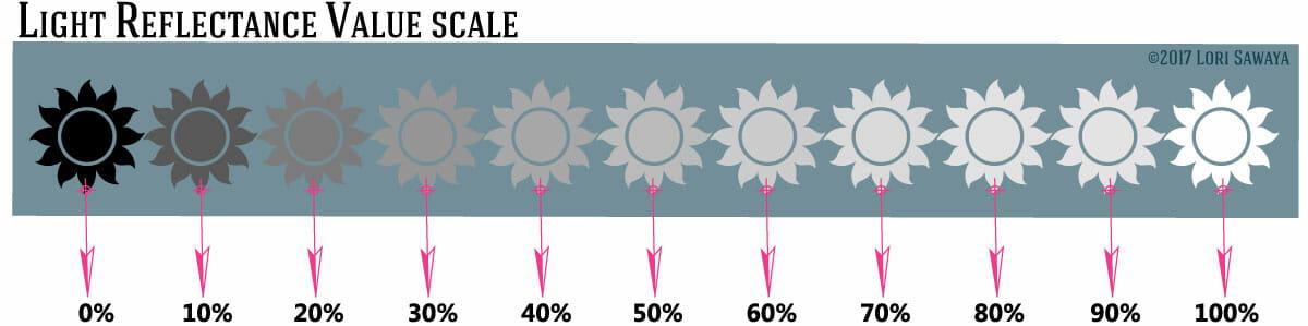 LRV Light Reflectance Value of Paint Colors
