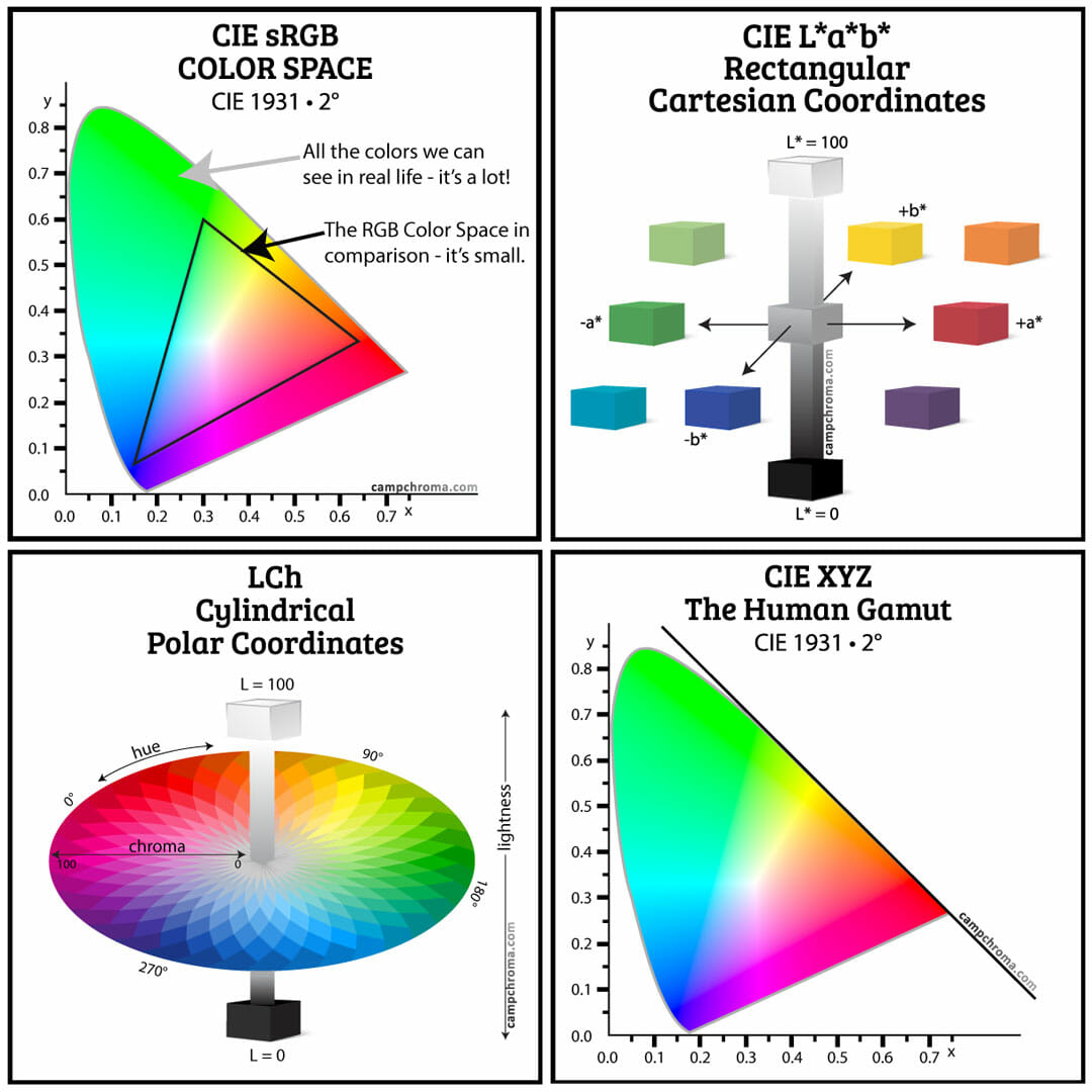 Color-Measurement-Diagrams