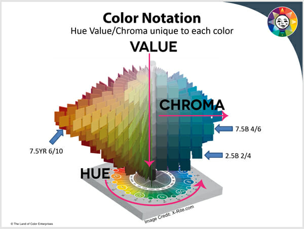 What is a color notation
